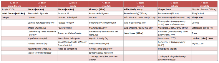 toskania-2015-plan